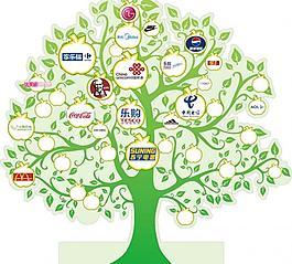 品牌樹圖片