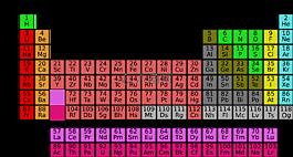 科学,元素周期表,元素