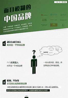 中国品牌在全球的熟知度调查分析报告ppt模板