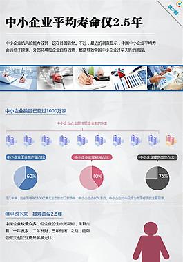 中小企业平均寿命仅2.5年ppt作品欣赏