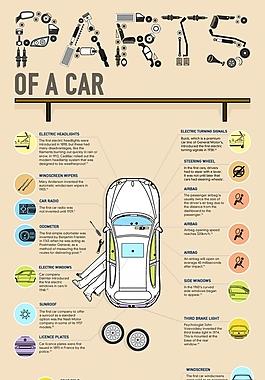 汽車的構成