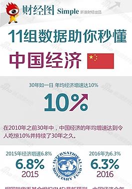 11組數據助你秒懂中國經濟