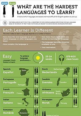 最難學的語言