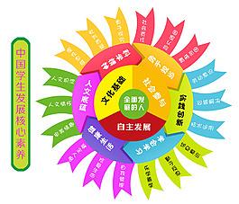 中国学生发展核心素养