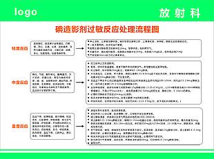 碘造影剂过敏反应处理流程图